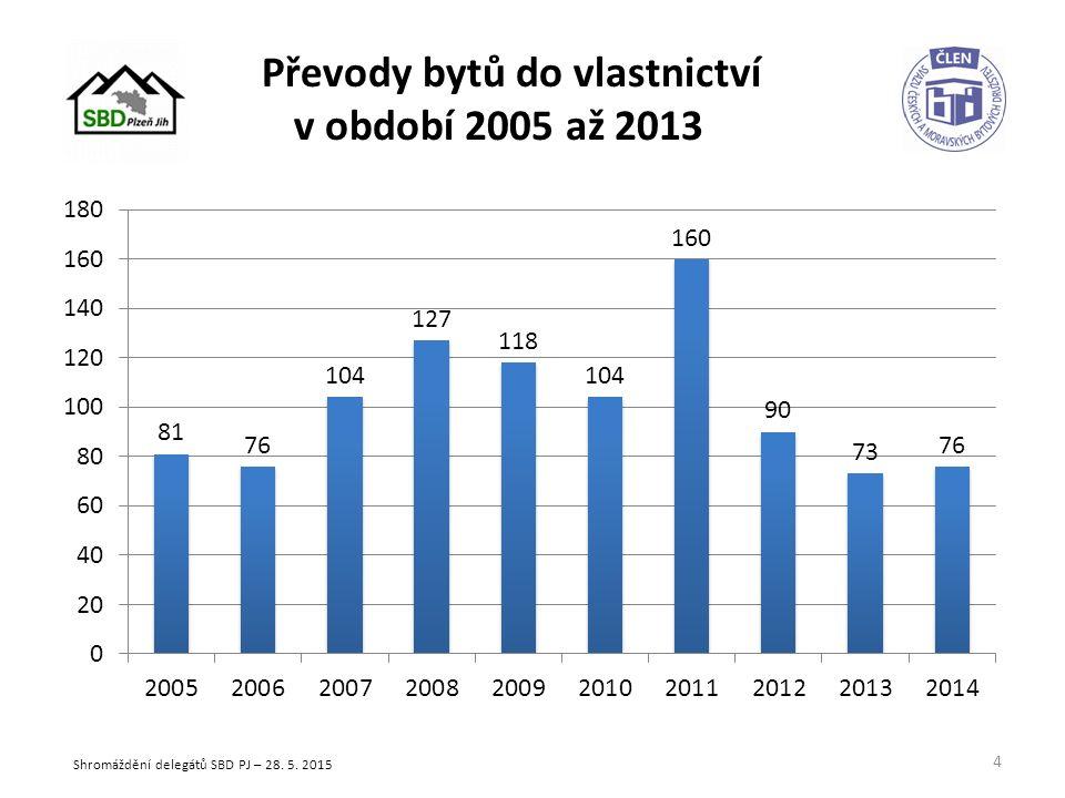 Počet převedených bytů do vlastnictví k 31.12. 2014 Družstevníci celkem: 918 bj.