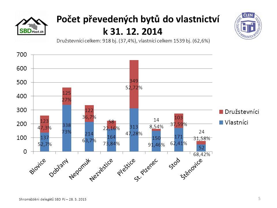 Počet převedených bytů do vlastnictví k 31. 12. 2014 Družstevníci celkem: 918 bj.