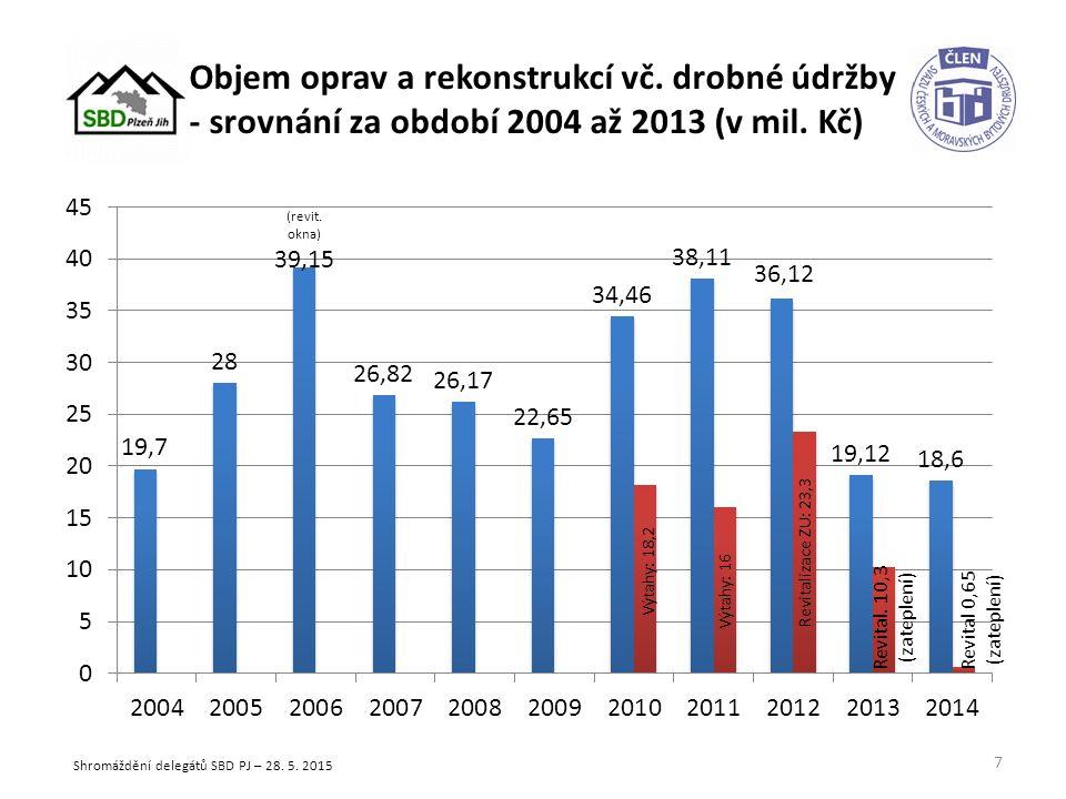 Objem oprav a rekonstrukcí vč. drobné údržby - srovnání za období 2004 až 2013 (v mil.