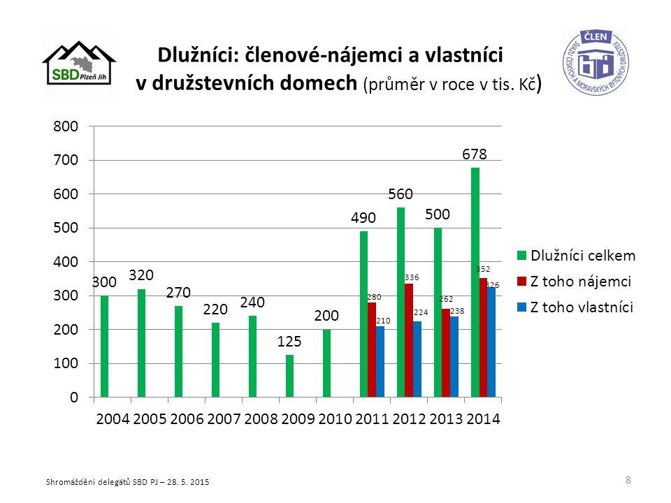 Finanční prostředky na účtech družstva (v mil. Kč) 9 Shromáždění delegátů SBD PJ – 28. 5. 2015