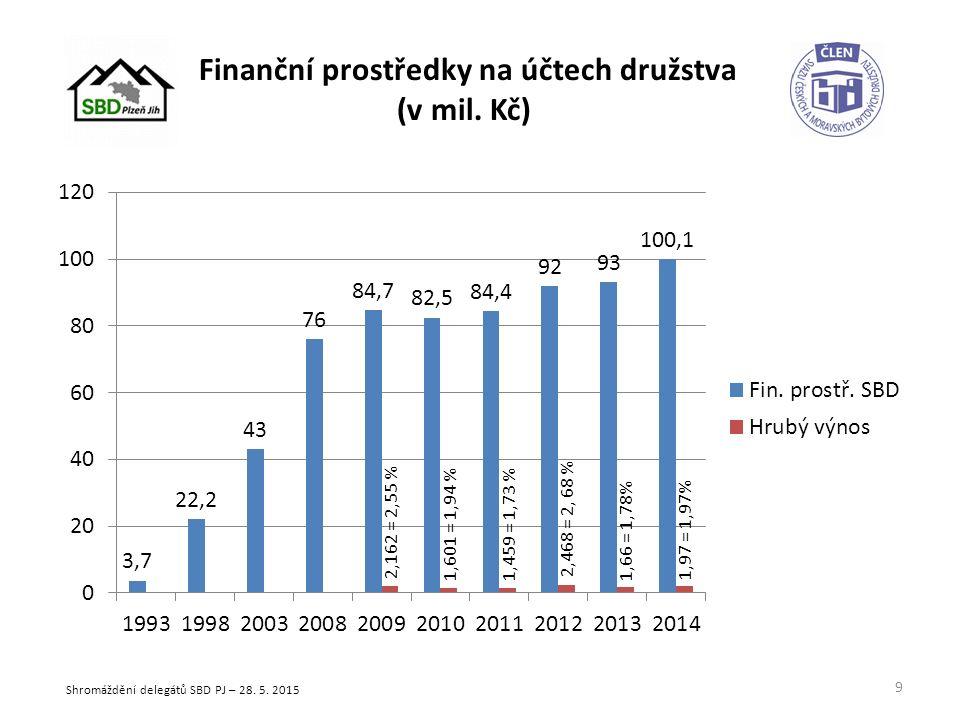 Nedělitelný fond a nerozdělený zisk (v mil. Kč) 10 Shromáždění delegátů SBD PJ – 28. 5. 2015