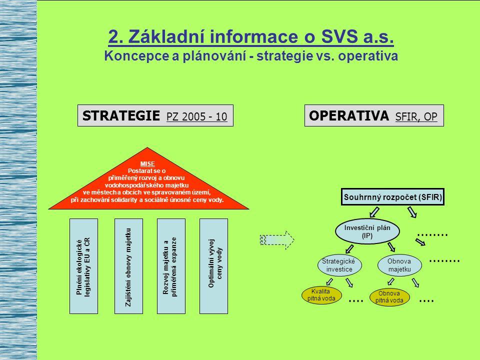 2. Základní informace o SVS a.s. Koncepce a plánování - strategie vs.