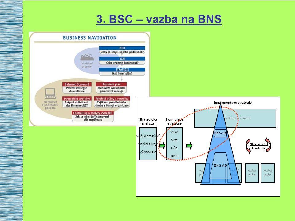 3. BSC – vazba na BNS vnější prostředí vnitřní zdroje východiska Mise Vize Cíle cesta Podnikatelský záměr roční plán roční plán roční plán roční plán