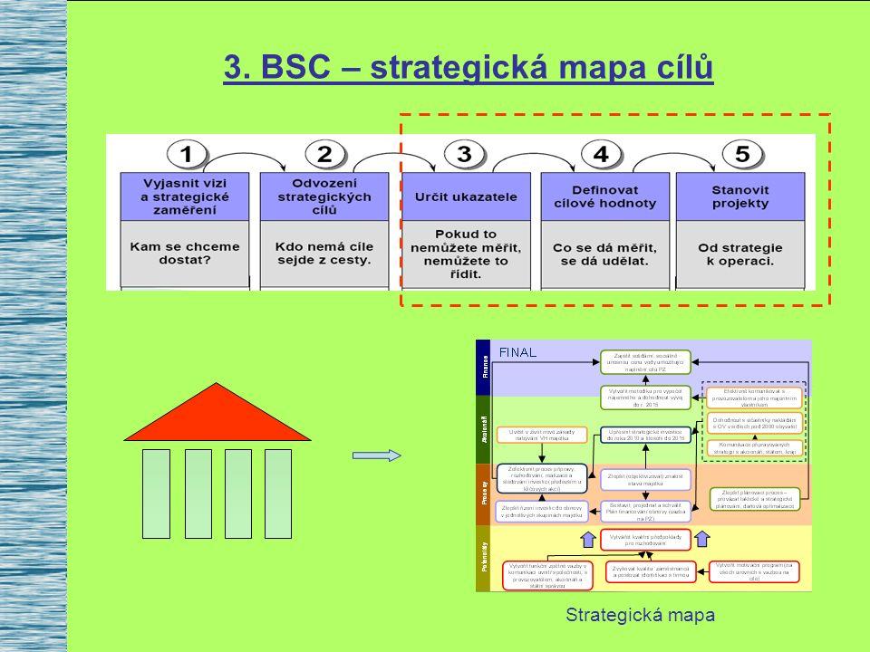 3. BSC – strategická mapa cílů Strategická mapa