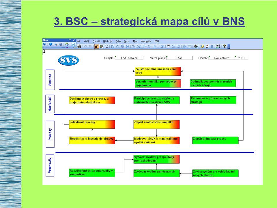 3. BSC – strategická mapa cílů v BNS