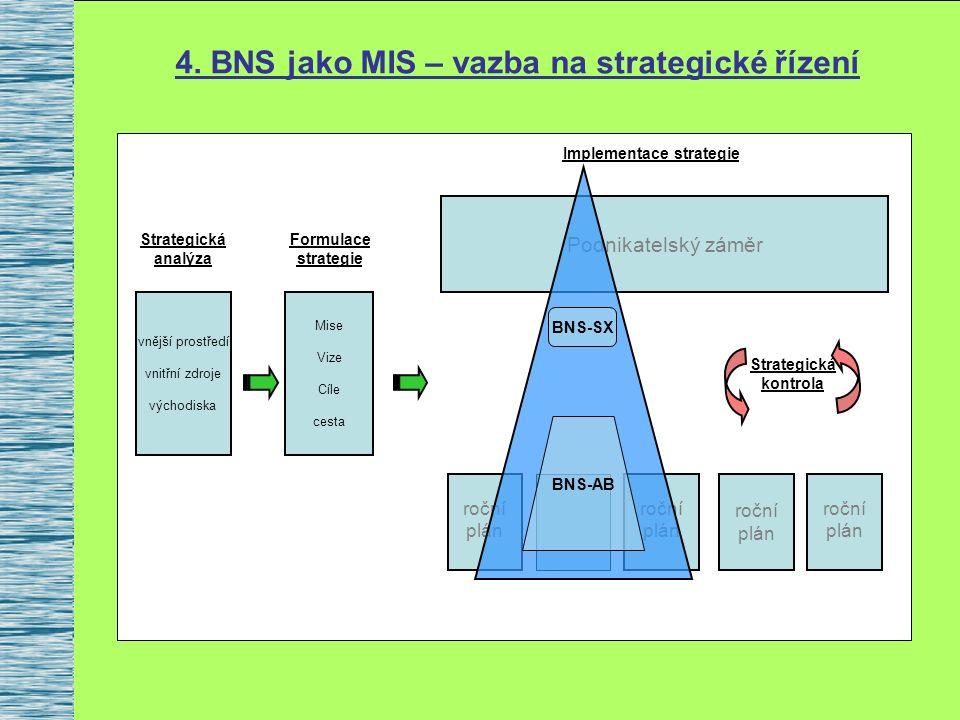 4. BNS jako MIS – vazba na strategické řízení vnější prostředí vnitřní zdroje východiska Mise Vize Cíle cesta Podnikatelský záměr roční plán roční plá