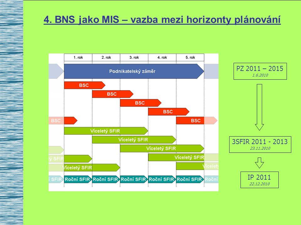 4. BNS jako MIS – vazba mezi horizonty plánování PZ 2011 – 2015 1.6.2010 3SFIR 2011 - 2013 23.11.2010 IP 2011 22.12.2010