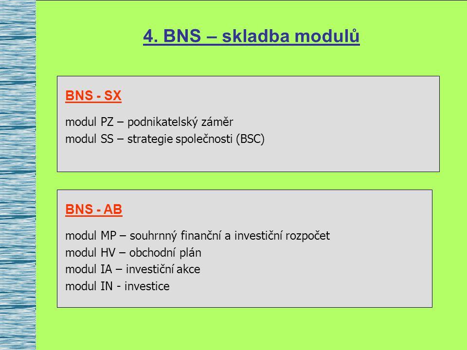 4. BNS – skladba modulů BNS - SX modul PZ – podnikatelský záměr modul SS – strategie společnosti (BSC) BNS - AB modul MP – souhrnný finanční a investi