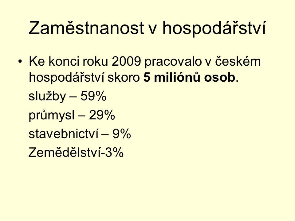 Zaměstnanost v hospodářství Ke konci roku 2009 pracovalo v českém hospodářství skoro 5 miliónů osob.
