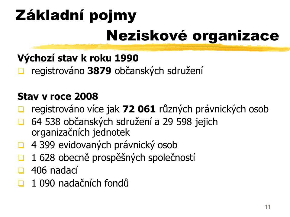 11 Neziskové organizace Výchozí stav k roku 1990  registrováno 3879 občanských sdružení Stav v roce 2008  registrováno více jak 72 061 různých právn