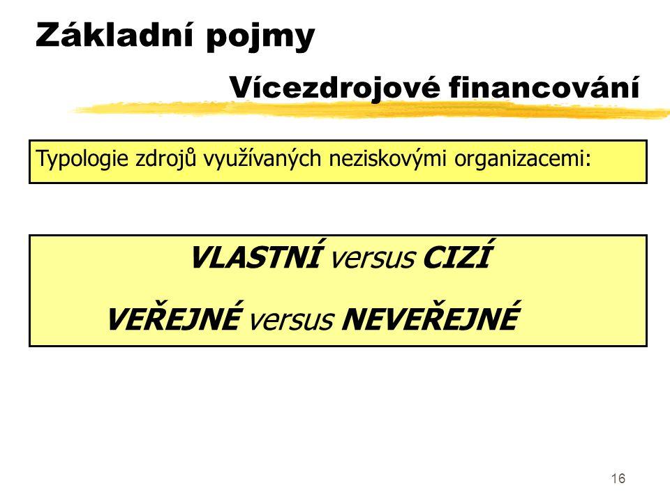 16 Vícezdrojové financování VLASTNÍ versus CIZÍ VEŘEJNÉ versus NEVEŘEJNÉ Typologie zdrojů využívaných neziskovými organizacemi: Základní pojmy