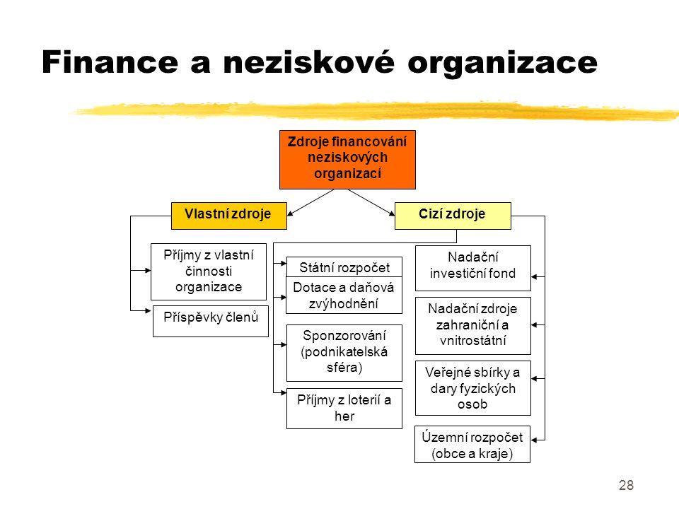 28 Finance a neziskové organizace Zdroje financování neziskových organizací Vlastní zdrojeCizí zdroje Příjmy z vlastní činnosti organizace Příspěvky č