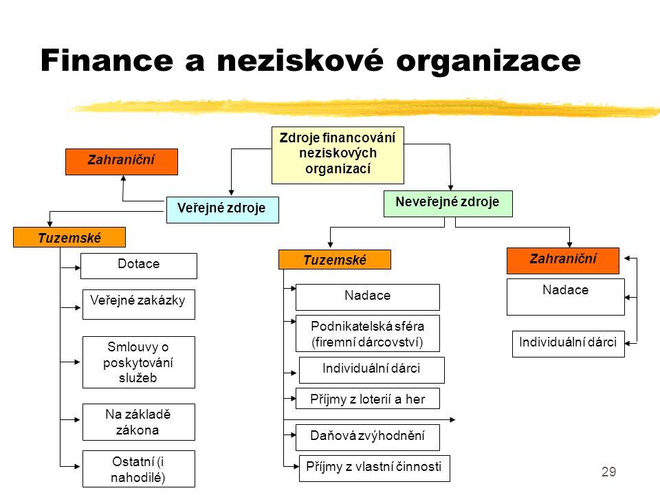 29 Finance a neziskové organizace Zdroje financování neziskových organizací Veřejné zdroje Neveřejné zdroje Dotace Veřejné zakázky Zahraniční Nadace T