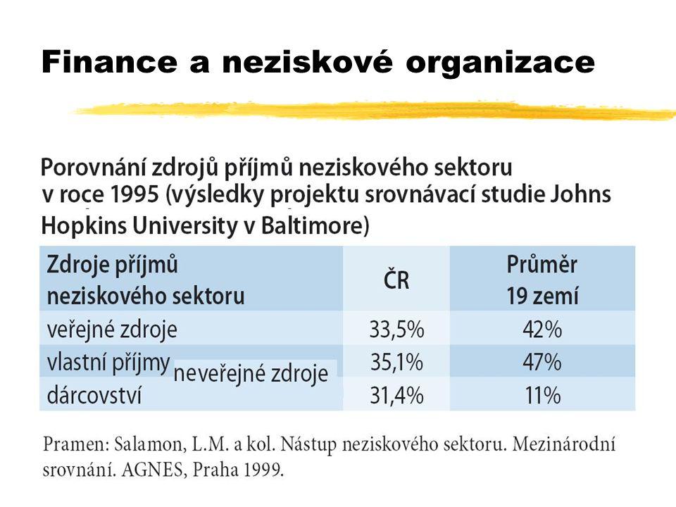 30 Finance a neziskové organizace
