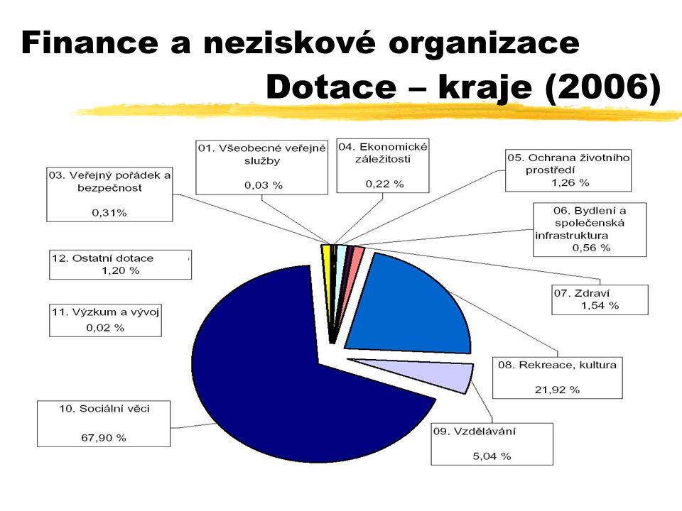 33 Finance a neziskové organizace Dotace – kraje (2006)