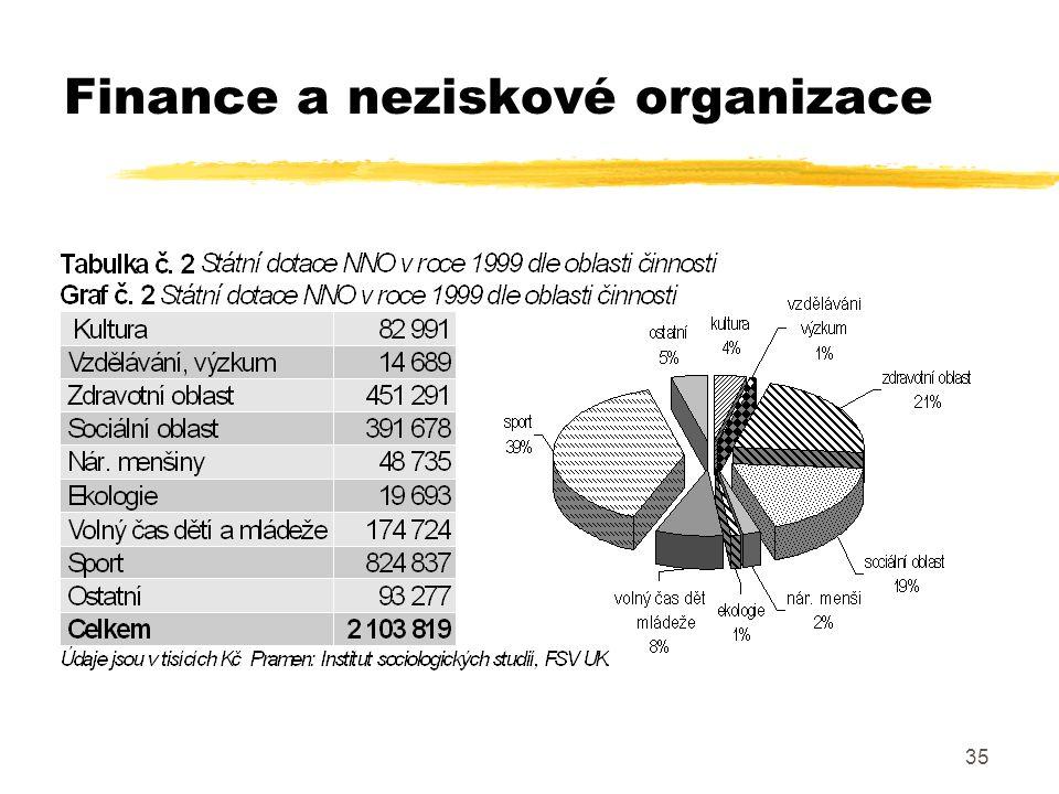 35 Finance a neziskové organizace