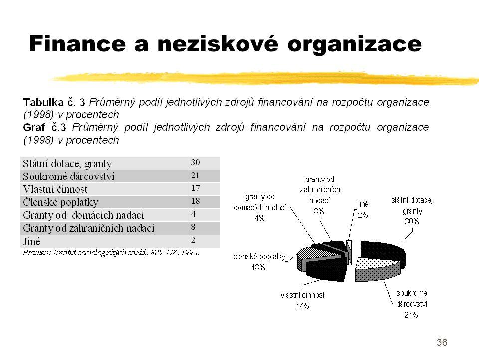 36 Finance a neziskové organizace