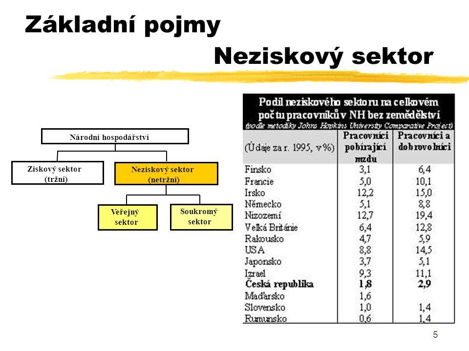 5 Neziskový sektor Ziskový sektor (tržní) Neziskový sektor (netržní) Veřejný sektor Soukromý sektor Národní hospodářství Základní pojmy