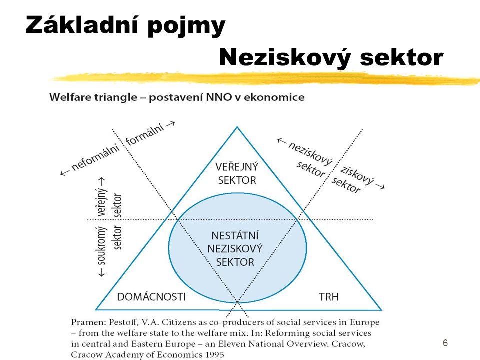 17 Funkce NN O ve společnosti  Servisní funkce  Inovační funkce  Funkce ochrany práv a sociální změny  Expresivní a školící funkce  Komunitní a demokratizační funkce Základní pojmy