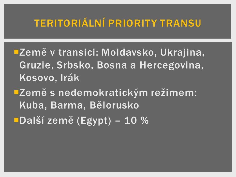  Země v transici: Moldavsko, Ukrajina, Gruzie, Srbsko, Bosna a Hercegovina, Kosovo, Irák  Země s nedemokratickým režimem: Kuba, Barma, Bělorusko  Další země (Egypt) – 10 % TERITORIÁLNÍ PRIORITY TRANSU