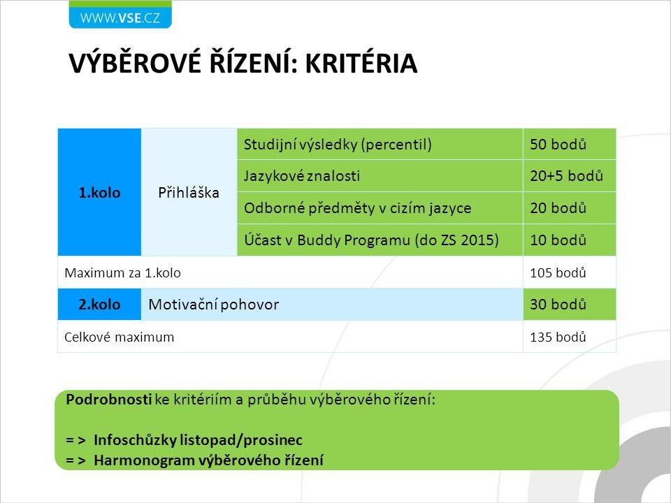 1.koloPřihláška Studijní výsledky (percentil)50 bodů Jazykové znalosti20+5 bodů Odborné předměty v cizím jazyce20 bodů Účast v Buddy Programu (do ZS 2
