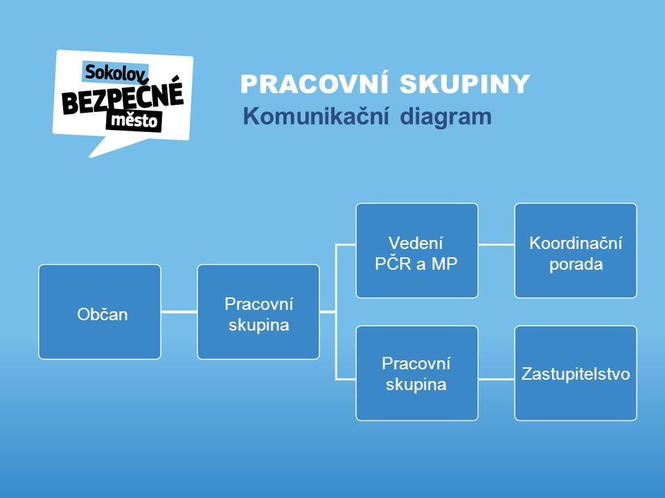 PRACOVNÍ SKUPINY Komunikační diagram Občan Pracovní skupina Vedení PČR a MP Koordinační porada Pracovní skupina Zastupitelstvo