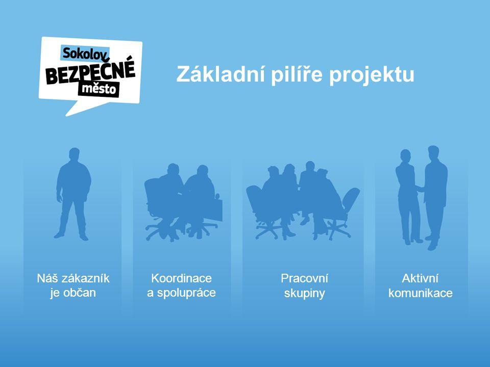 Základní pilíře projektu Náš zákazník je občan Koordinace a spolupráce Pracovní skupiny Aktivní komunikace