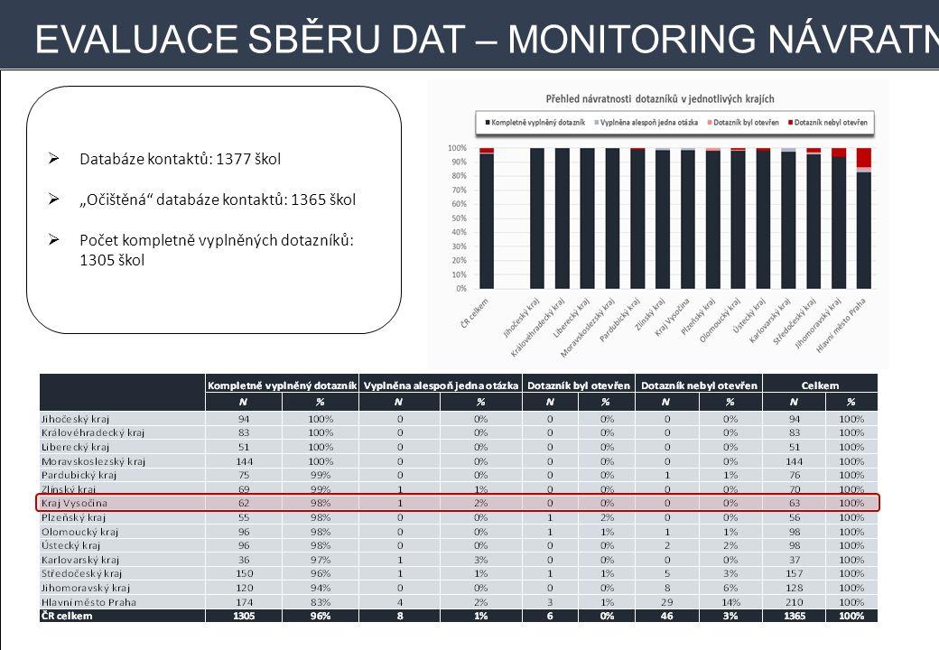 """EVALUACE SBĚRU DAT – MONITORING NÁVRATNOSTI  Databáze kontaktů: 1377 škol  """"Očištěná"""" databáze kontaktů: 1365 škol  Počet kompletně vyplněných dota"""