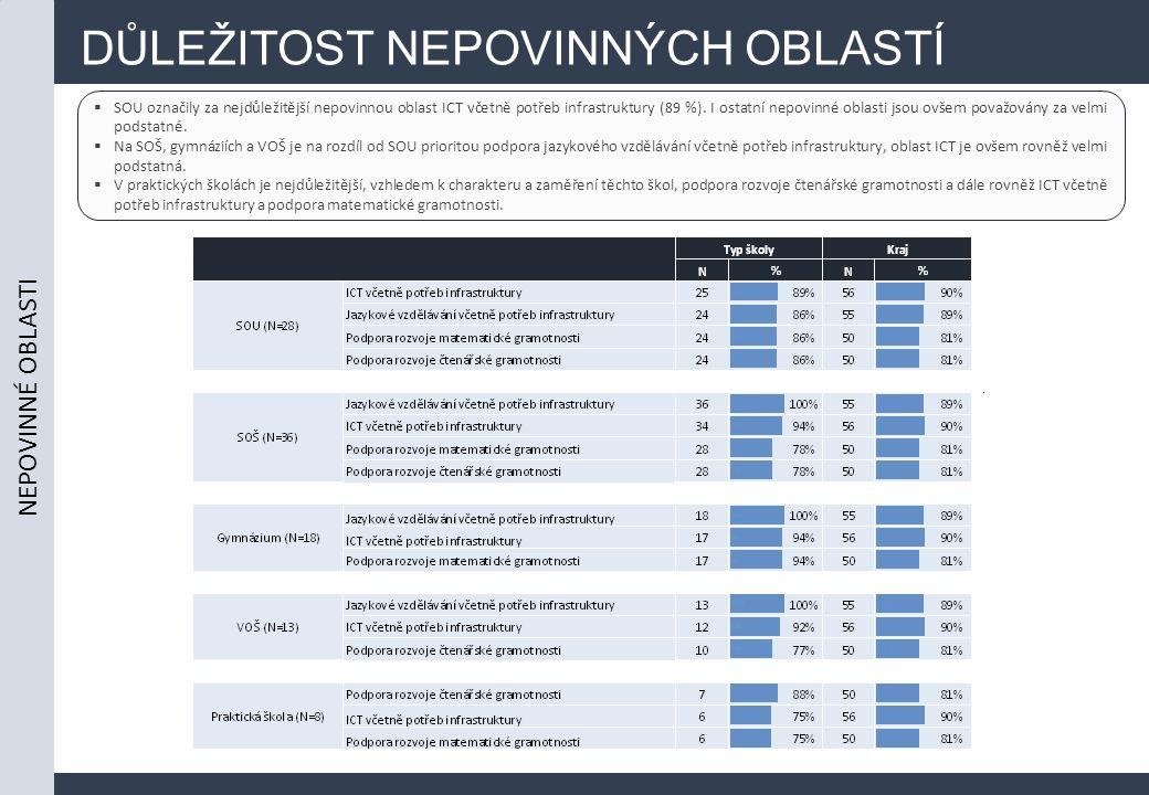 DŮLEŽITOST NEPOVINNÝCH OBLASTÍ  SOU označily za nejdůležitější nepovinnou oblast ICT včetně potřeb infrastruktury (89 %). I ostatní nepovinné oblasti
