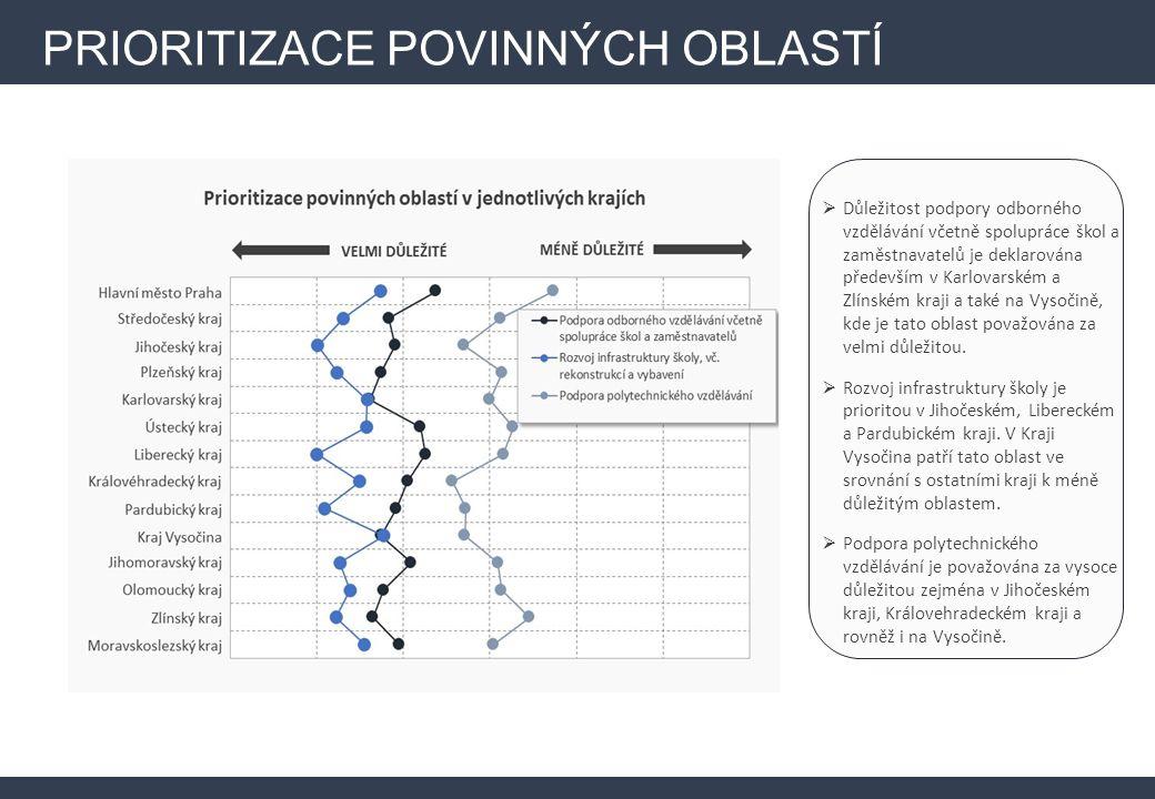 PRIORITIZACE POVINNÝCH OBLASTÍ  Důležitost podpory odborného vzdělávání včetně spolupráce škol a zaměstnavatelů je deklarována především v Karlovarsk