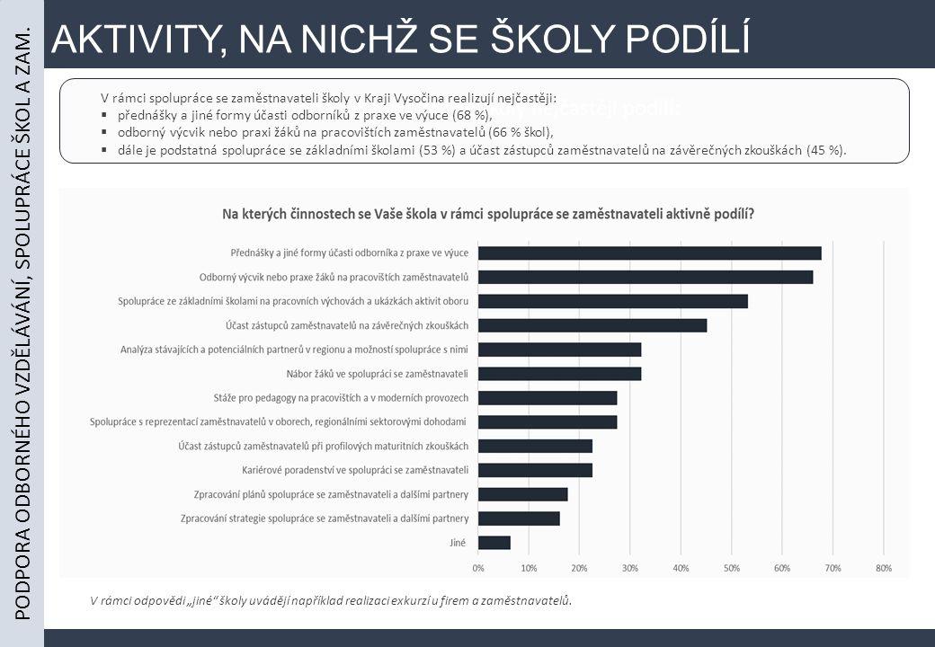 AKTIVITY, NA NICHŽ SE ŠKOLY PODÍLÍ se zaměstnavateli se školy nejčastěji podílí: V rámci spolupráce se zaměstnavateli školy v Kraji Vysočina realizují