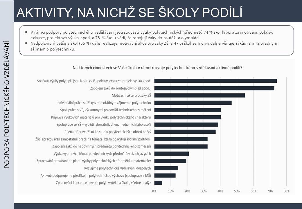 AKTIVITY, NA NICHŽ SE ŠKOLY PODÍLÍ  V rámci podpory polytechnického vzdělávání jsou součástí výuky polytechnických předmětů 74 % škol laboratorní cvi