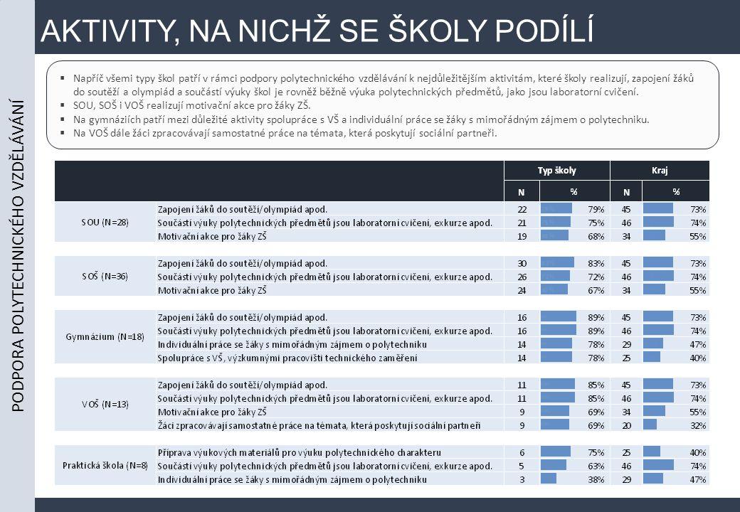 AKTIVITY, NA NICHŽ SE ŠKOLY PODÍLÍ  Napříč všemi typy škol patří v rámci podpory polytechnického vzdělávání k nejdůležitějším aktivitám, které školy