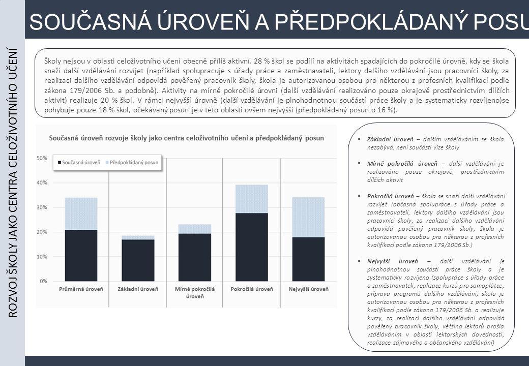SOUČASNÁ ÚROVEŇ A PŘEDPOKLÁDANÝ POSUN Školy nejsou v oblasti celoživotního učení obecně příliš aktivní. 28 % škol se podílí na aktivitách spadajících