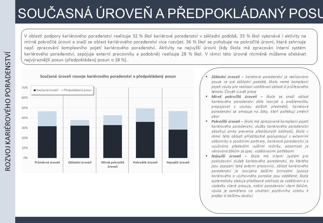 SOUČASNÁ ÚROVEŇ A PŘEDPOKLÁDANÝ POSUN V oblasti podpory kariérového poradenství realizuje 32 % škol kariérové poradenství v základní podobě, 33 % škol