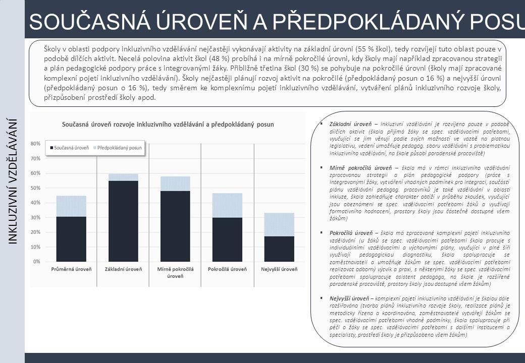 SOUČASNÁ ÚROVEŇ A PŘEDPOKLÁDANÝ POSUN Školy v oblasti podpory inkluzivního vzdělávání nejčastěji vykonávají aktivity na základní úrovni (55 % škol), t