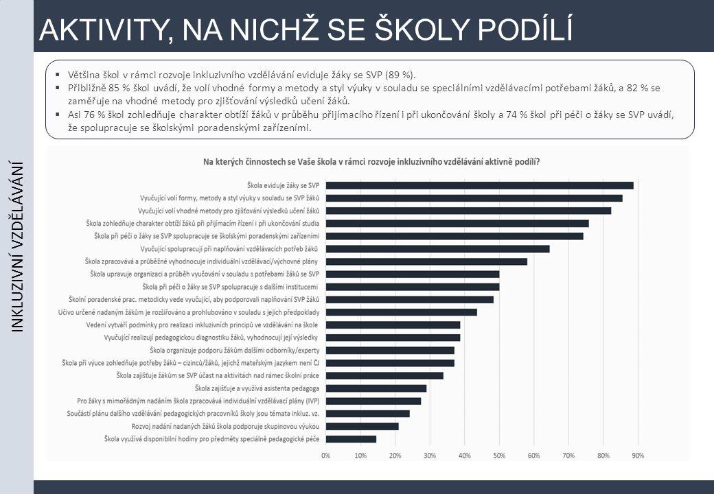 AKTIVITY, NA NICHŽ SE ŠKOLY PODÍLÍ  Většina škol v rámci rozvoje inkluzivního vzdělávání eviduje žáky se SVP (89 %).  Přibližně 85 % škol uvádí, že