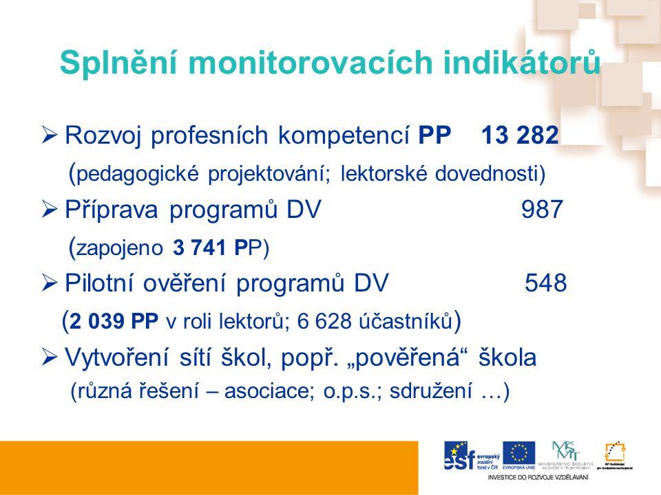 Splnění monitorovacích indikátorů  Rozvoj profesních kompetencí PP 13 282 ( pedagogické projektování; lektorské dovednosti)  Příprava programů DV 98
