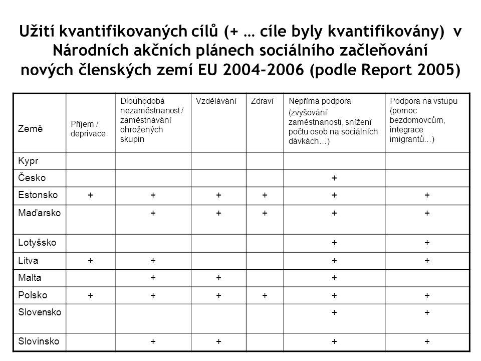 Užití kvantifikovaných cílů (+ … cíle byly kvantifikovány) v Národních akčních plánech sociálního začleňování nových členských zemí EU 2004-2006 (podle Report 2005) Země Příjem / deprivace Dlouhodobá nezaměstnanost / zaměstnávání ohrožených skupin VzděláváníZdravíNepřímá podpora (zvyšování zaměstnanosti, snížení počtu osob na sociálních dávkách…) Podpora na vstupu (pomoc bezdomovcům, integrace imigrantů…) Kypr Česko+ Estonsko++++++ Maďarsko+++++ Lotyšsko++ Litva++++ Malta+++ Polsko++++++ Slovensko++ Slovinsko++++