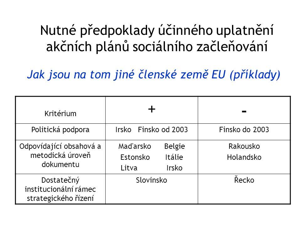 Jak jsou na tom jiné členské země EU (příklady) Nutné předpoklady účinného uplatnění akčních plánů sociálního začleňování Kritérium + - Politická podporaIrsko Finsko od 2003Finsko do 2003 Odpovídající obsahová a metodická úroveň dokumentu Maďarsko Belgie Estonsko Itálie Litva Irsko Rakousko Holandsko Dostatečný institucionální rámec strategického řízení SlovinskoŘecko