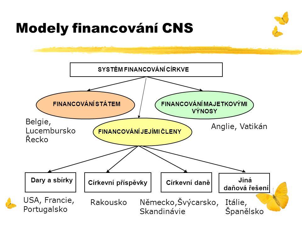 Modely financování CNS SYSTÉM FINANCOVÁNÍ CÍRKVE FINANCOVÁNÍ STÁTEMFINANCOVÁNÍ MAJETKOVÝMI VÝNOSY Dary a sbírky Církevní příspěvkyCírkevní daně Jiná d