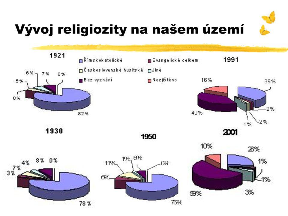 Vývoj religiozity na našem území