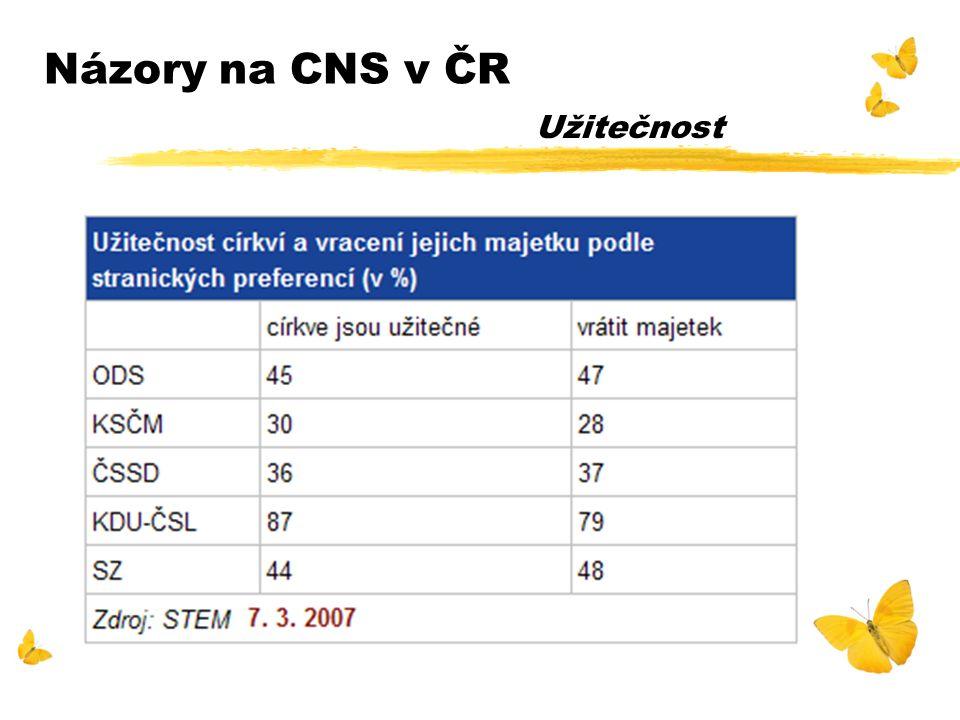 Názory na CNS v ČR Užitečnost