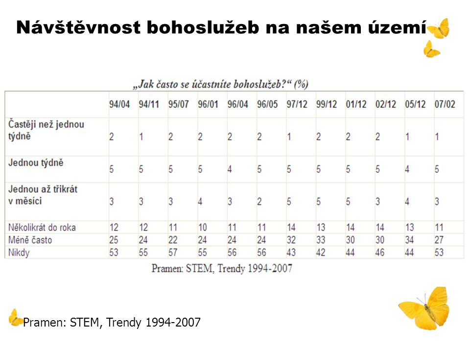Návštěvnost bohoslužeb na našem území Pramen: STEM, Trendy 1994-2007