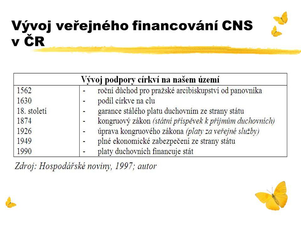 Vývoj veřejného financování CNS v ČR
