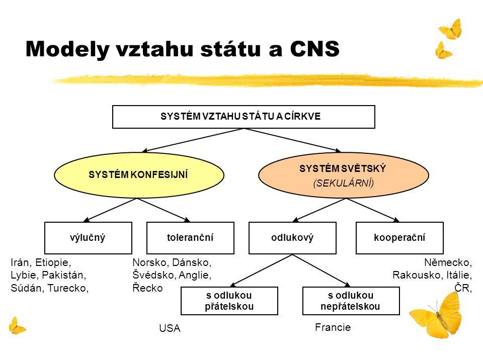 Modely vztahu státu a CNS SYSTÉM VZTAHU STÁTU A CÍRKVE SYSTÉM KONFESIJNÍ SYSTÉM SVĚTSKÝ (SEKULÁRNÍ) výlučnýtolerančníodlukovýkooperační s odlukou přát