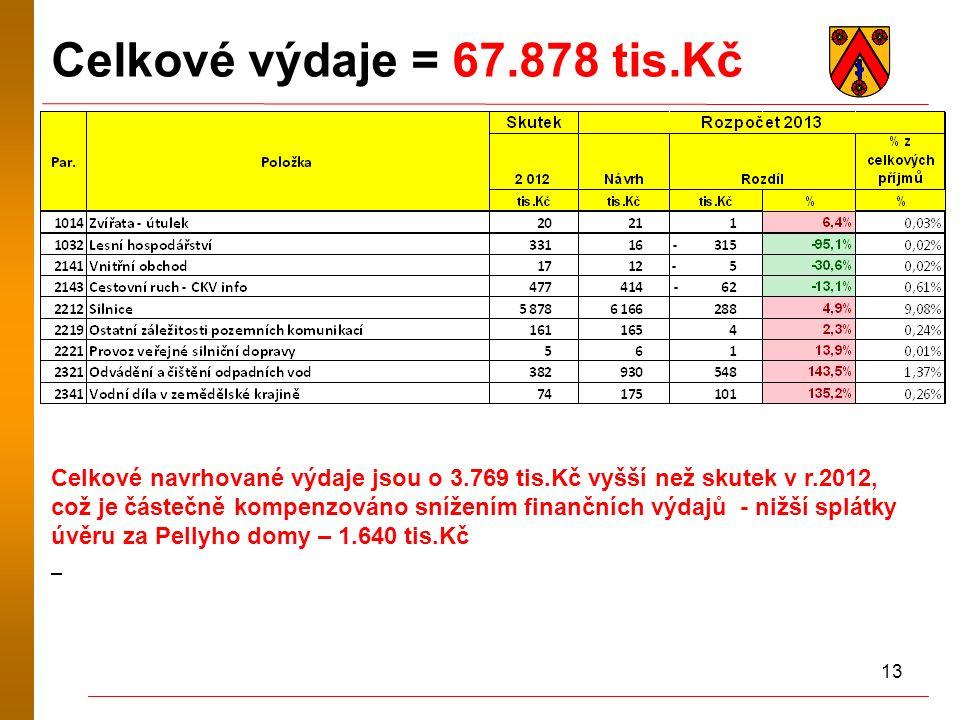 13 Celkové výdaje = 67.878 tis.Kč Celkové navrhované výdaje jsou o 3.769 tis.Kč vyšší než skutek v r.2012, což je částečně kompenzováno snížením finan
