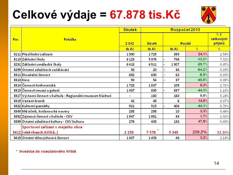14 Celkové výdaje = 67.878 tis.Kč * Investice do víceúčelového hřiště *