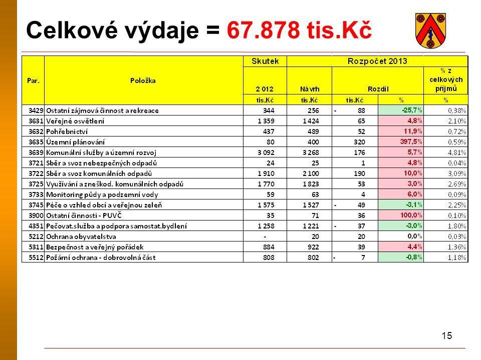 15 Celkové výdaje = 67.878 tis.Kč