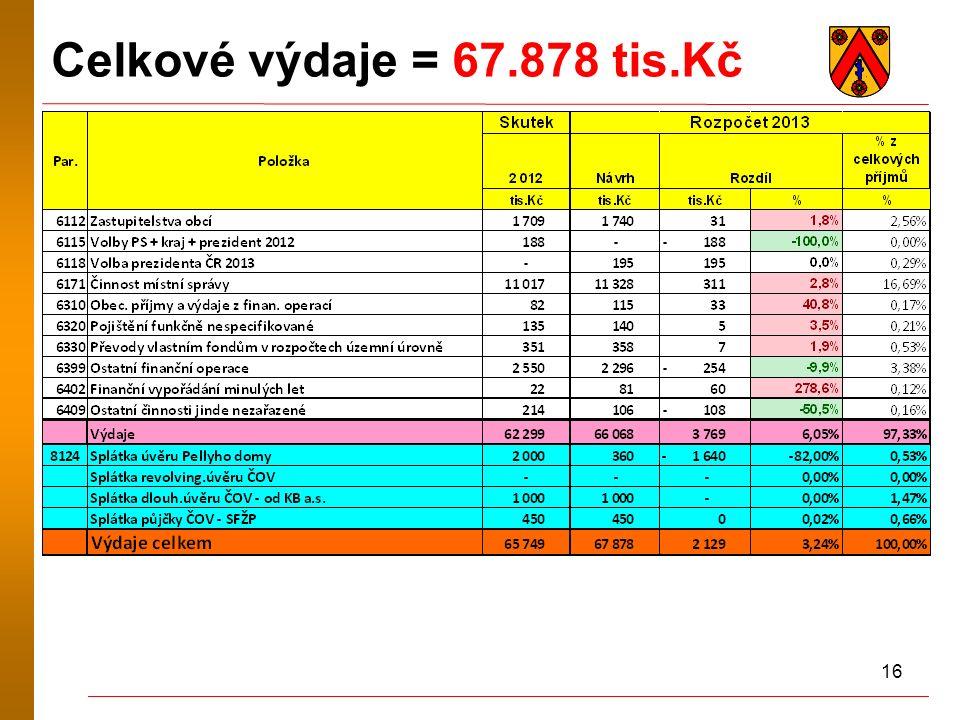 16 Celkové výdaje = 67.878 tis.Kč